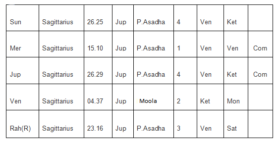 Planetary Positions Table