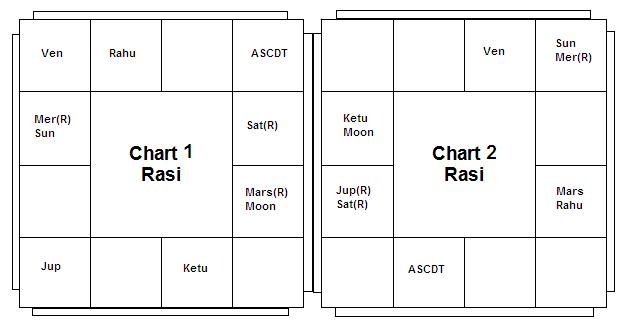 Chart1&2