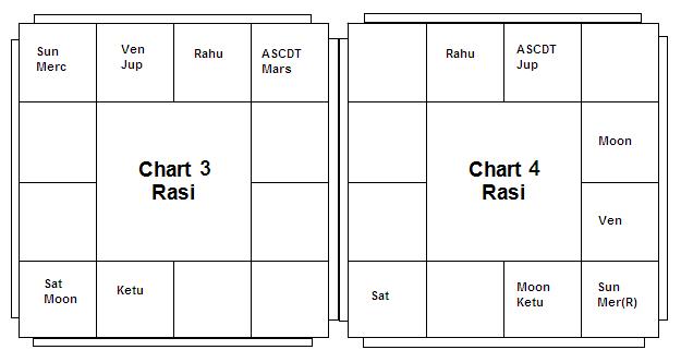 Chart 3&4