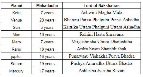 Mahadasha : The timing of the events - Vedic Astrology Blog