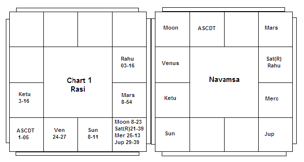 Interpreting Retrograde Swakshetra Planets- Part A - Vedic