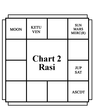 Narasimha Rao birth chart