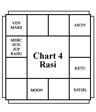 Nitish Kumar birth chart