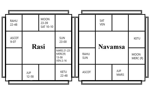BV Raman Chart