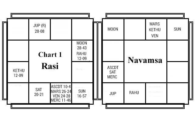 Vargabala Chart 1