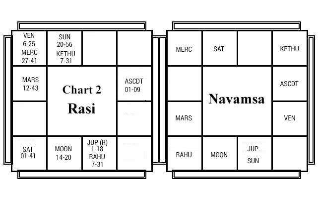 Vargabala Chart 2
