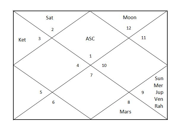 How to understand the Conjunctions? - Vedic Astrology Blog
