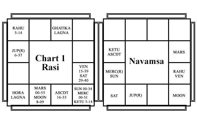 Chart 1 - Narendra Modi - Yogada Yogas