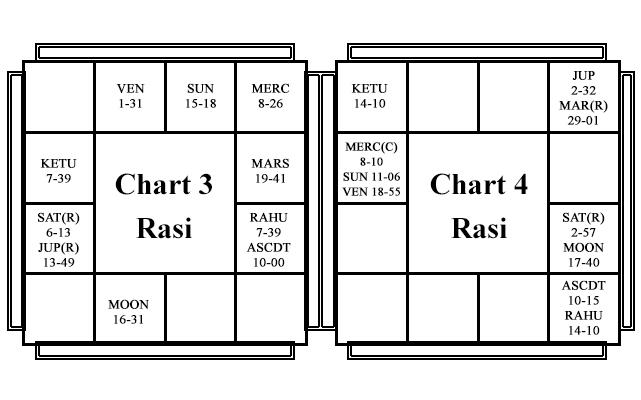 Natal Horoscope - Chart 2