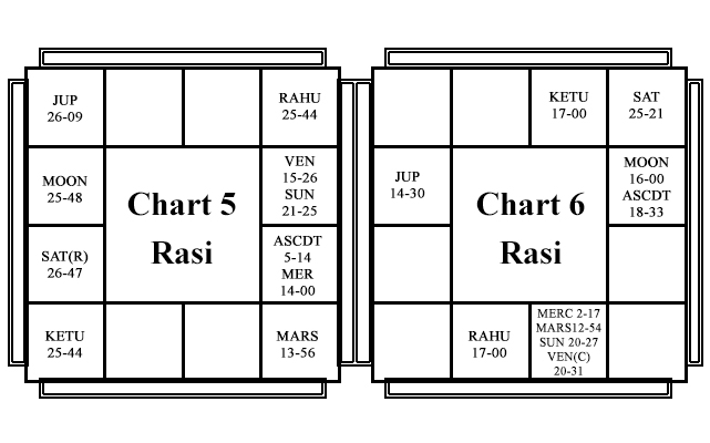 Natal Horoscope - Chart 3