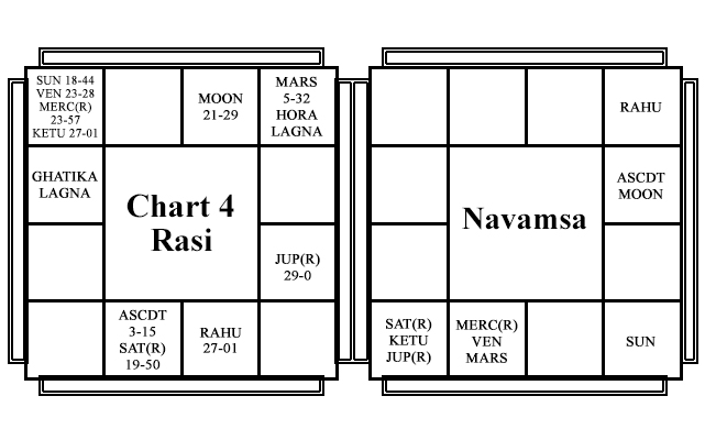 Chart - 4 - Mukesh Ambani - Yogada Yogas
