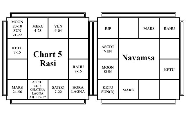 Chart - 5 - Marlon Brando - Yogada Yogas