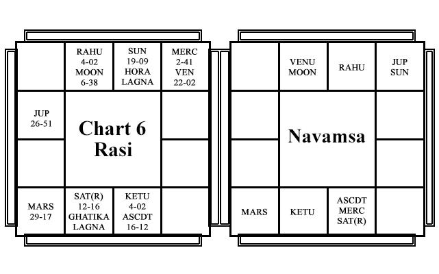 Chart - 6 - Rafael Nadal - Yogada Yogas