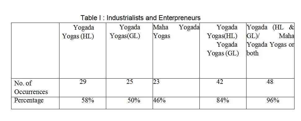 Table - Modern Astrology for Entrepreneurs