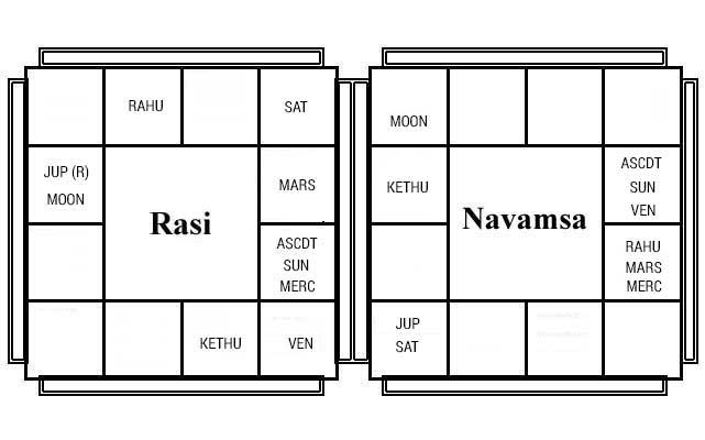 Sri Narayana - Basic Chart