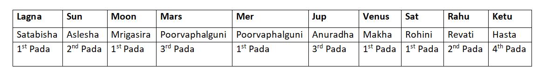 Chart - 1 - Decoding the Nakshatras
