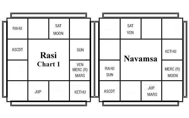 Basic Chart 1 - Decoding Nakshathra