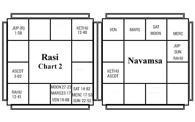 Basic Chart 2 - Decoding the Nakshatras