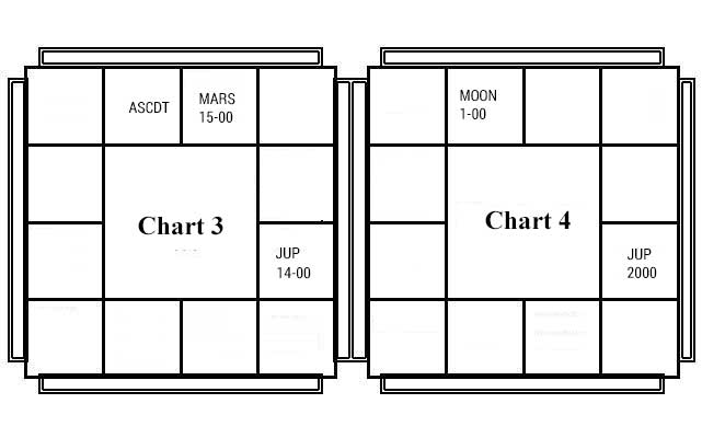 Astrological Miscellany - VI - Chart - 3