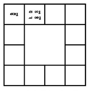Bhava Chart